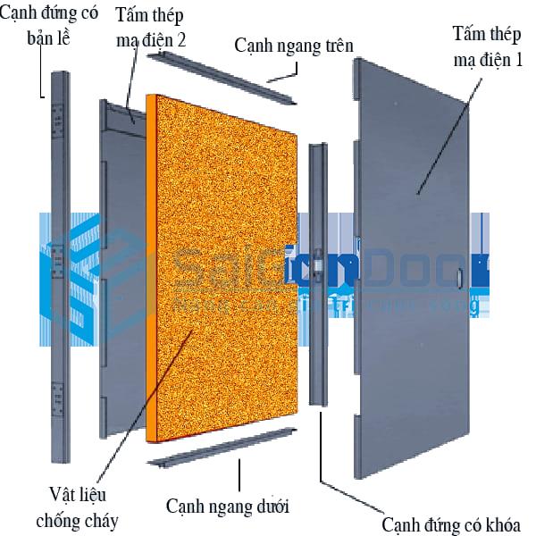 Mặt cắt lớp cấu tạo cửa thép chống cháy của SaiGonDoor