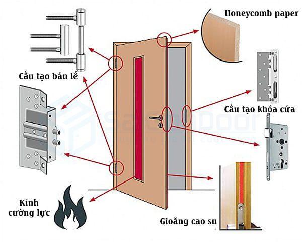 Mặt cắt lớp cấu tạo cửa thoát hiểm ngăn cháy 120 phút tại SaiGonDoor